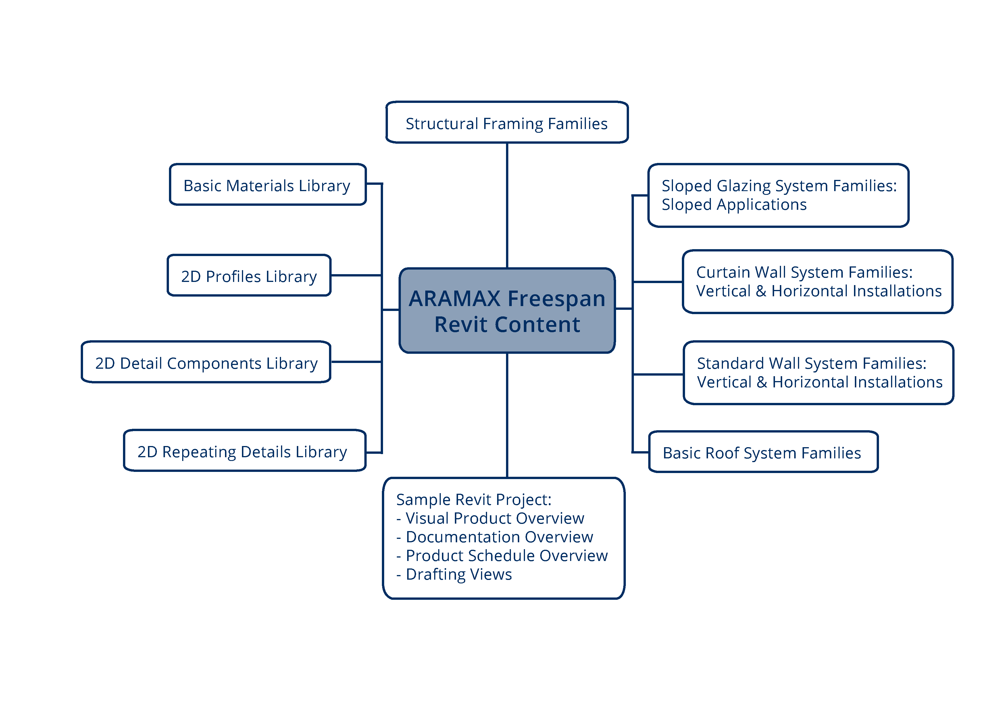 How to Use Fielders ARAMAX® Freespan Revit Content Library