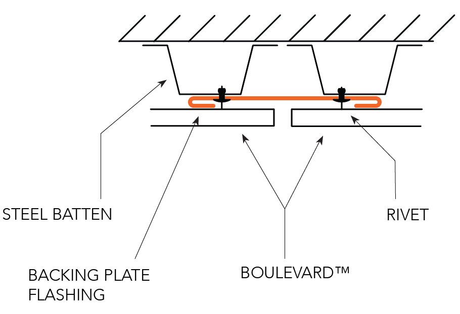 BOULEVARD™ NON-CYCLONIC Installation Details Express Joints - Vertical Panel HORIZONTAL PANEL VERTICAL EXPRESS JOINT SECTION VIEW Option A  Figure BL ID NC 012
