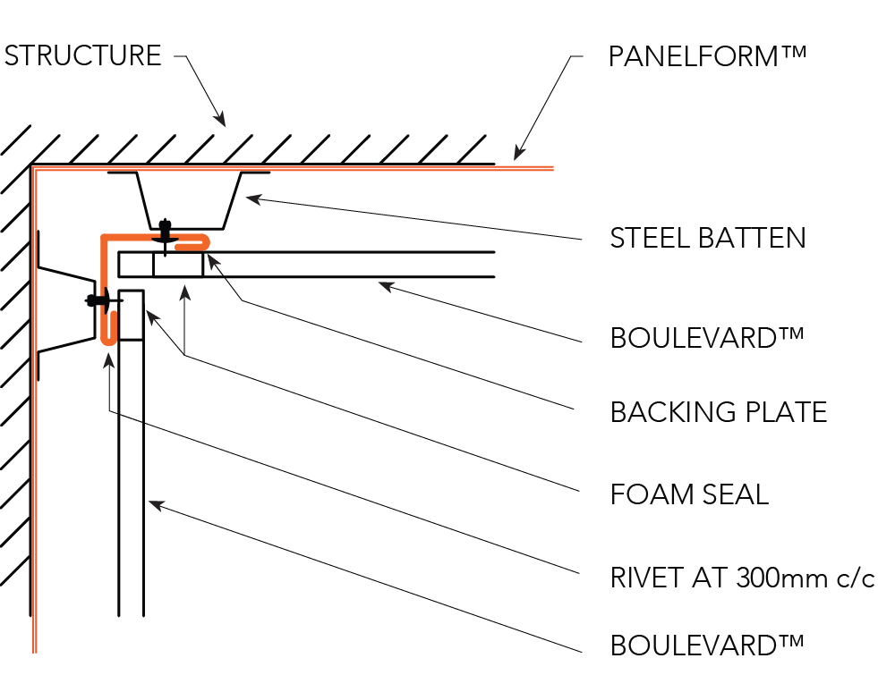 BOULEVARD™ CYCLONIC Installation Details Internal Corner - Horizontal Panels OPTION A Figure BL ID CY 017