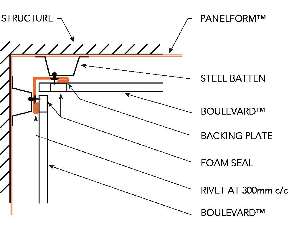BOULEVARD™ NON-CYCLONIC Installation Details Internal Corner - Horizontal Panels  OPTION A Figure BL ID NC 014