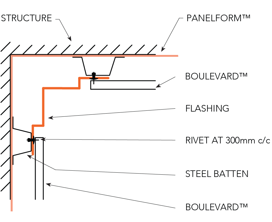 BOULEVARD™ NON-CYCLONIC Installation Details Internal Corner - Horizontal Panels  OPTION B Figure BL ID NC 014