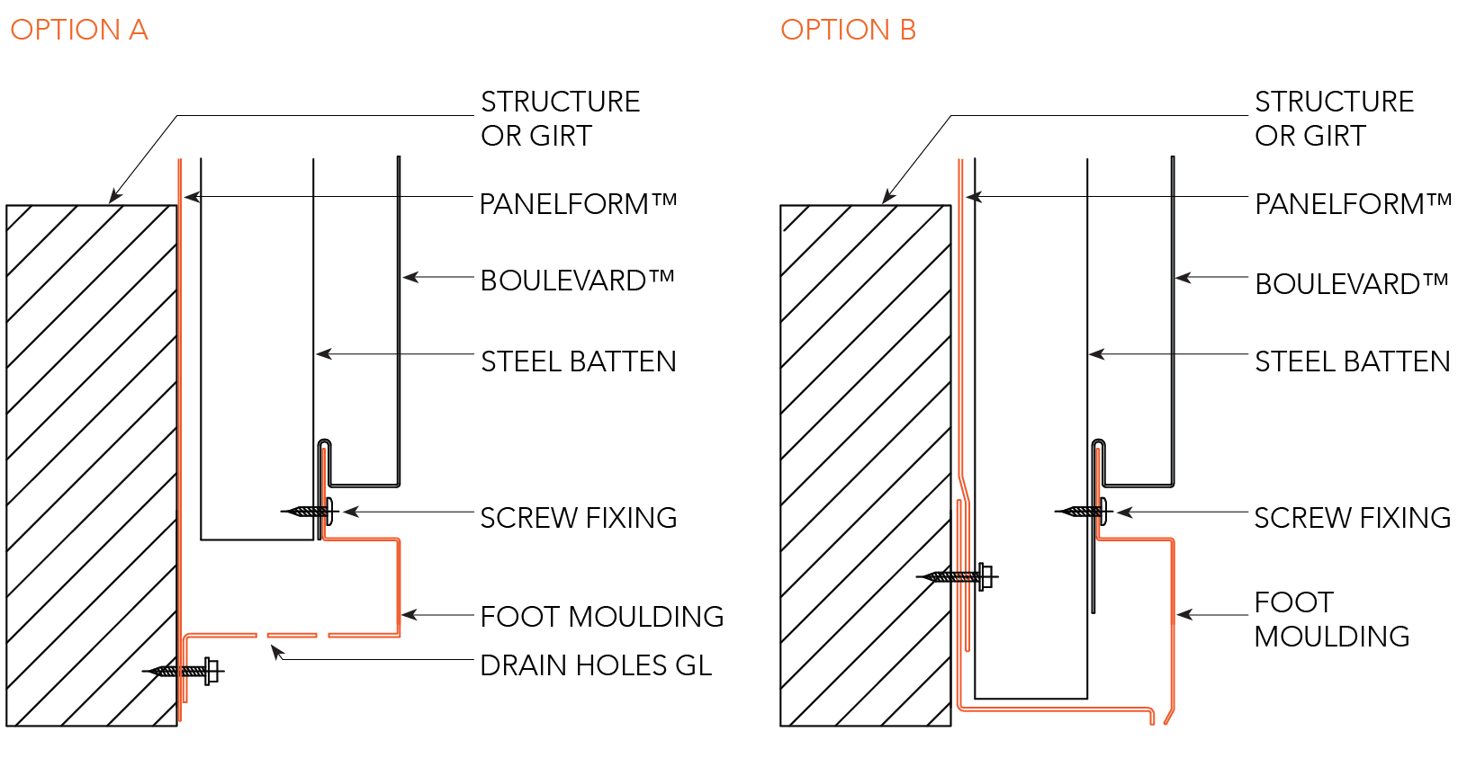 BOULEVARD™ CYCLONIC Installation Details Foot Mould - Horizontal Panels Figure BL ID CY 022