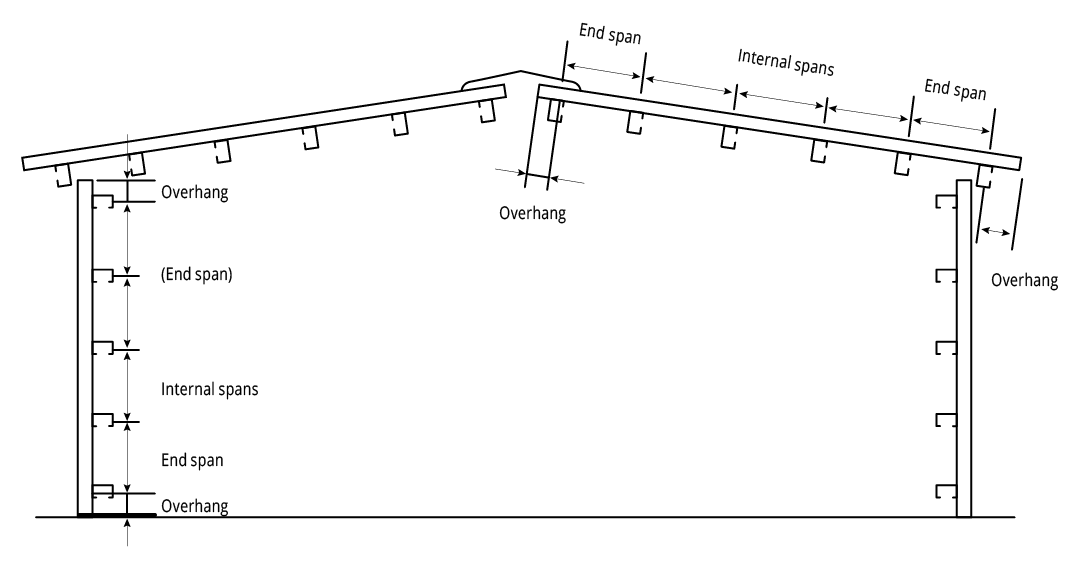 HIKLIP<sup class='fm-sup'>®</sup> 630 CYCLONIC Cyclonic Testing. Figure HK CY 001 End Spans, Internal Spans and Overhangs