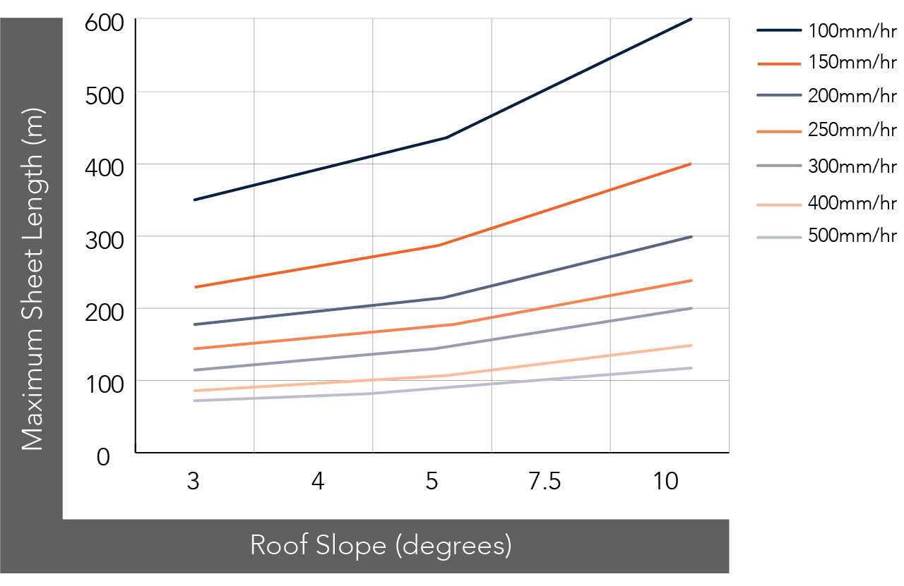 GRANDEUR™ NON-CYCLONIC Rainfall Capacity Figure GR (325 & 525) RC NC 001
