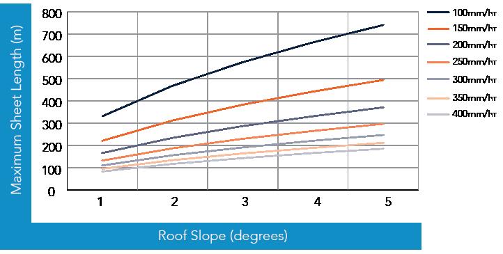 HiKlip<sup class='fm-sup'>®</sup> 630 Non-Cyclonic Rainfall Capacity Figure HK RC NC 001
