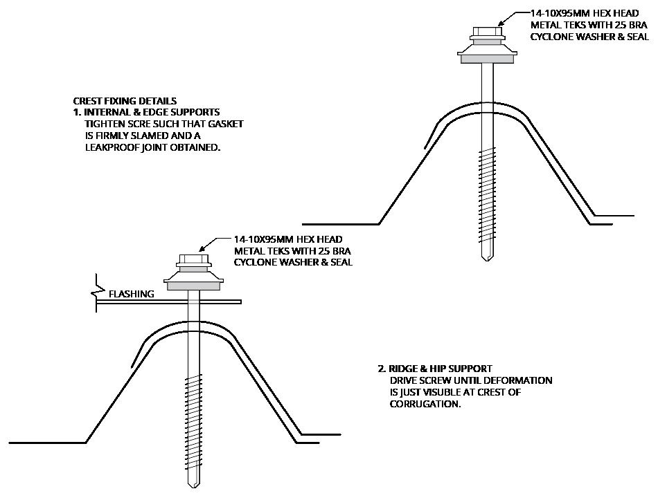HIRIB™ 680 CYCLONIC Fixing of Cladding