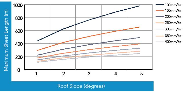 HiRib™ 680 NON-CYCLONIC  Rainfall Capacity Figure HR RC NC 001