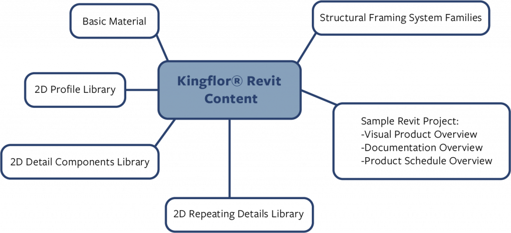 Fielders KingFlor® Revit Content Introduction & User Guide