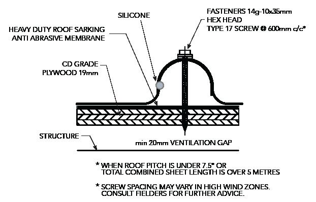 NEO ROMAN™ NON-CYCLONIC Installation Details Double Rib Figure NR ID NC 002