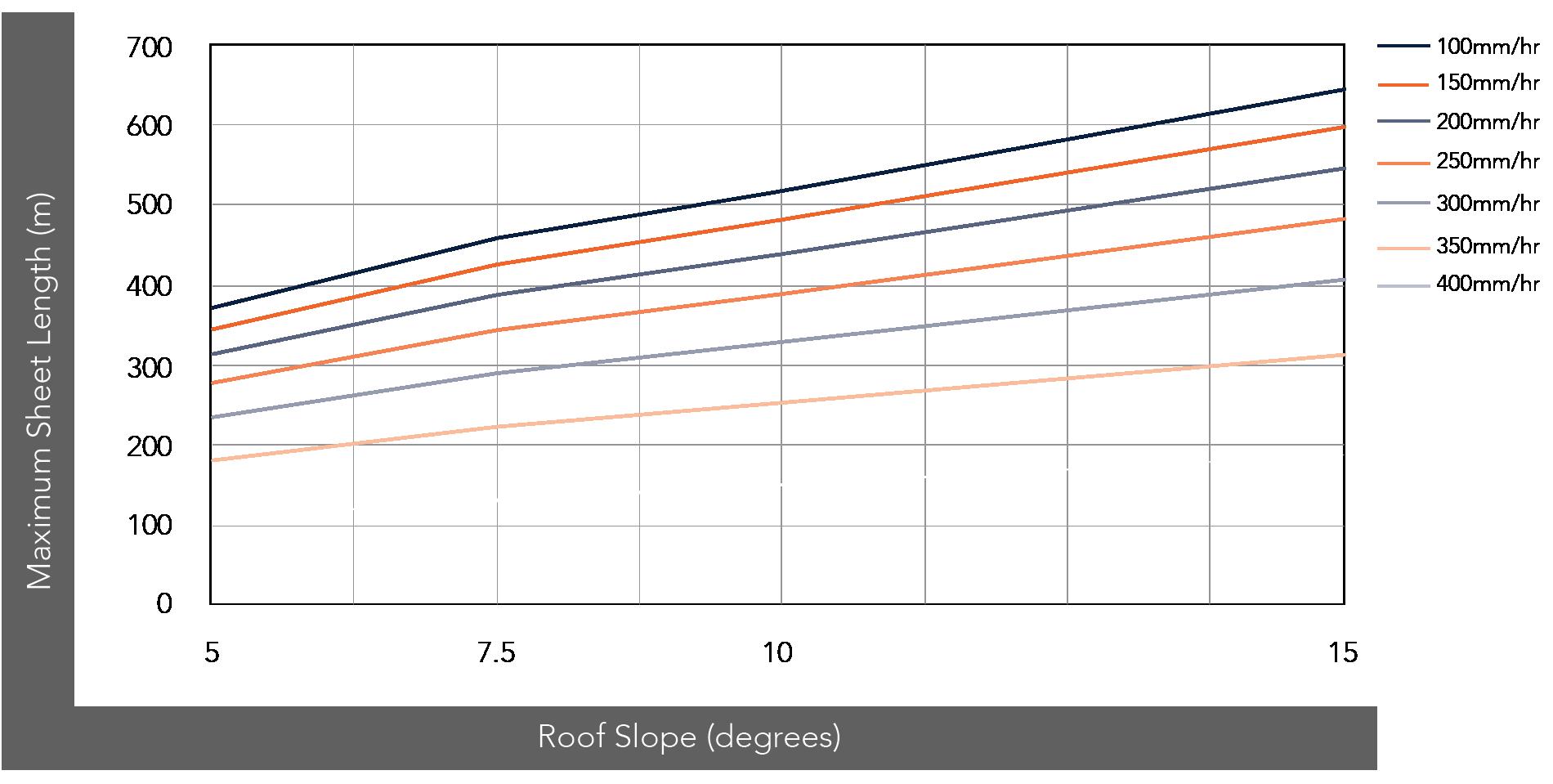 NEO ROMAN™ NON-CYCLONIC Rainfall Capacity Figure NR (275) RC NC 001