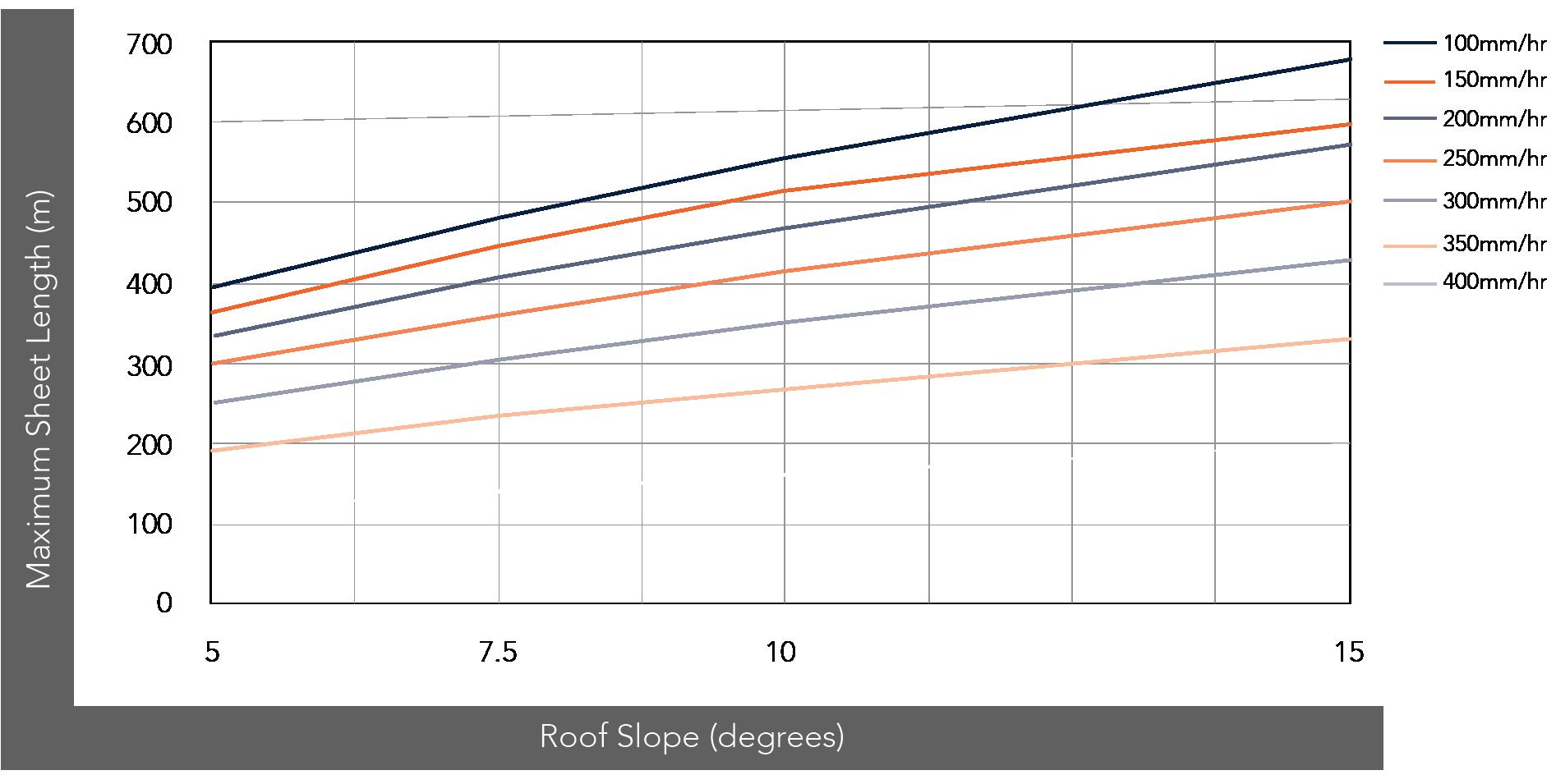 NEO ROMAN™ NON-CYCLONIC Rainfall Capacity Figure NR (475) RC NC 002