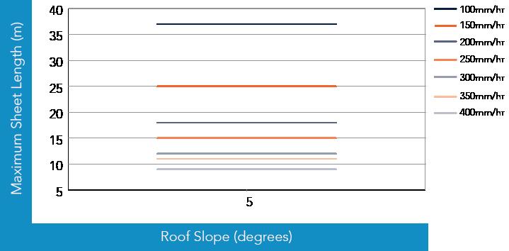 S-Rib™ Corrugated NON-CYCLONIC Rainfall Capacity Figure SR RC NC 001