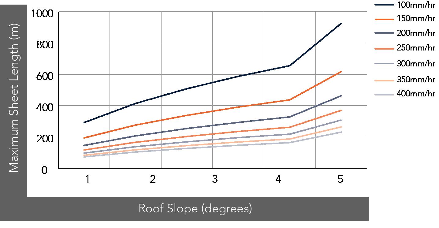 SHADOWLINE™ WA NON-CYCLONIC Rainfall Capacity Figure SLWA RC NC 001