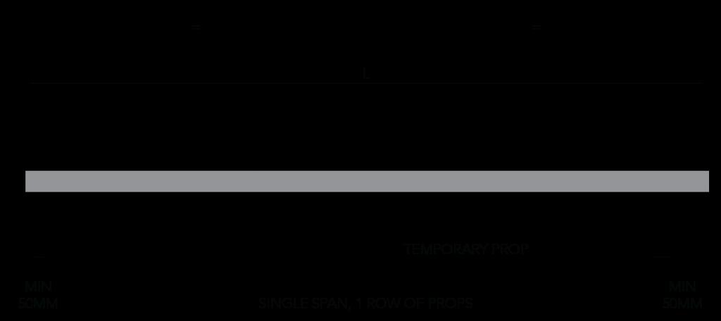 SlimDek Single Span, One Row of Props Figure