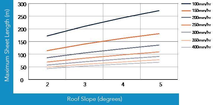 TL-5™ CYCLONIC Rainfall Capacity Figure TL RC CY 001