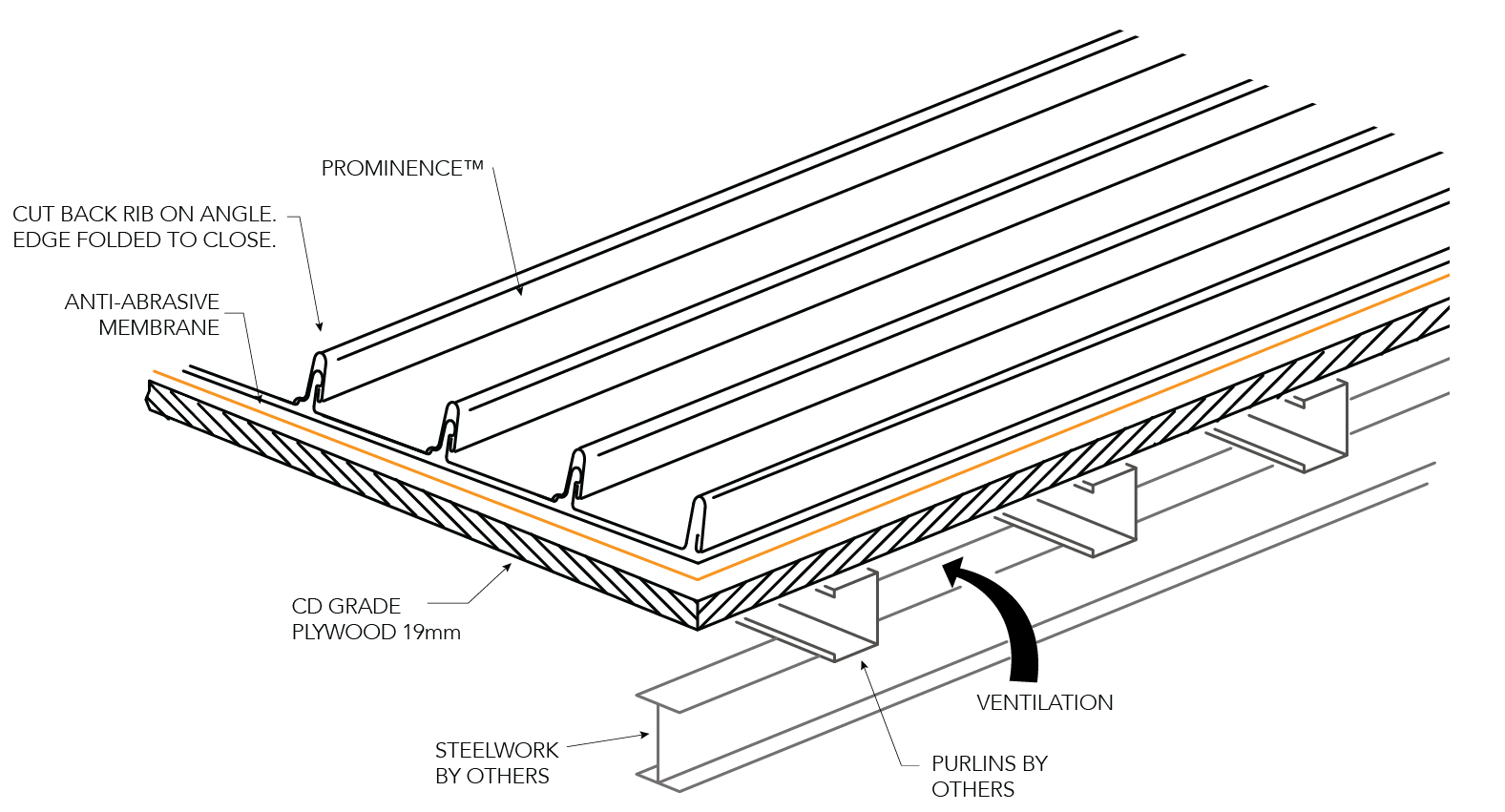 PROMINENCE™ NON-CYCLONIC Installation Details Roofing Layout Figure PR ID NC 011